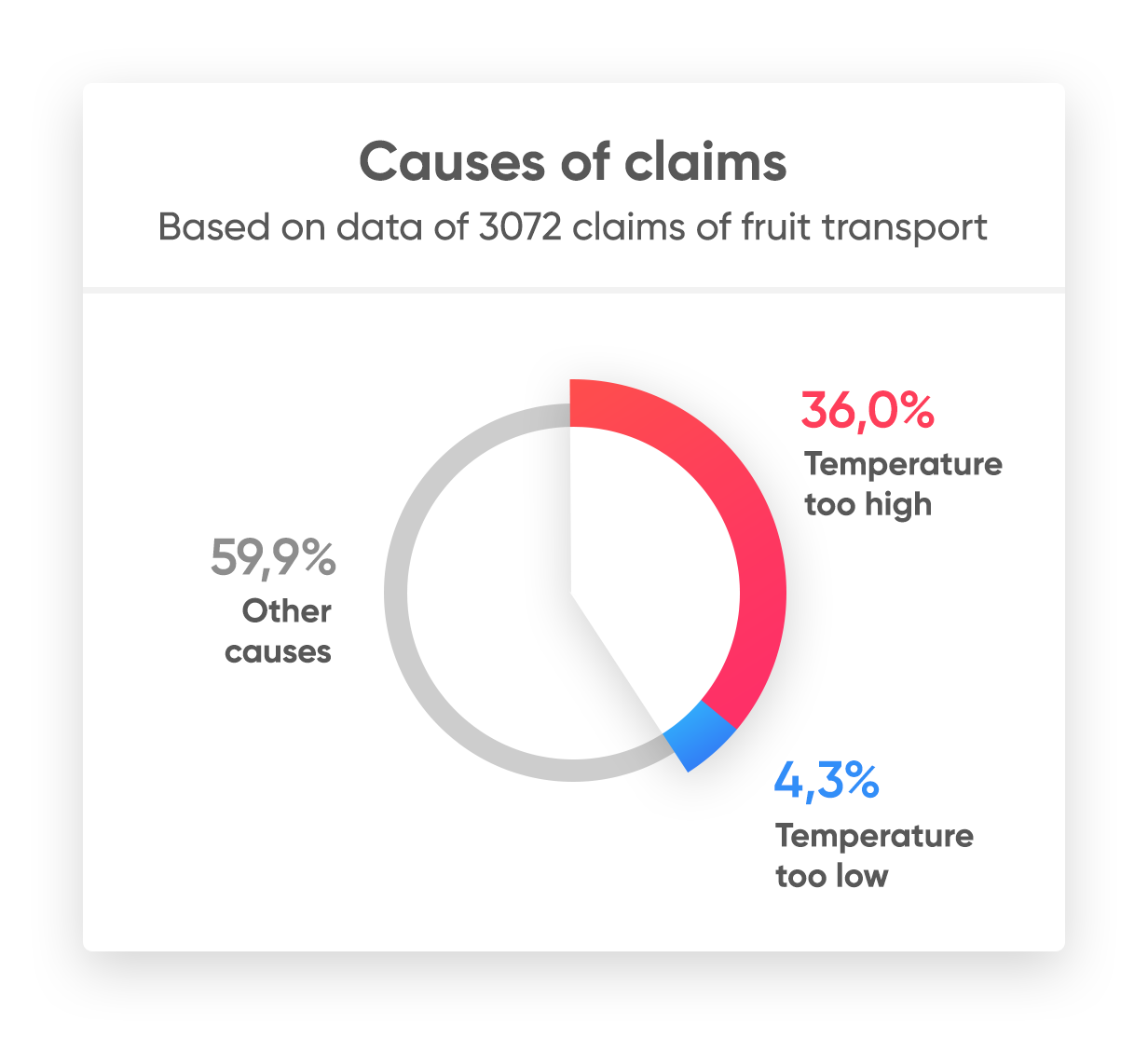 Pie chart of fruit export claim causes